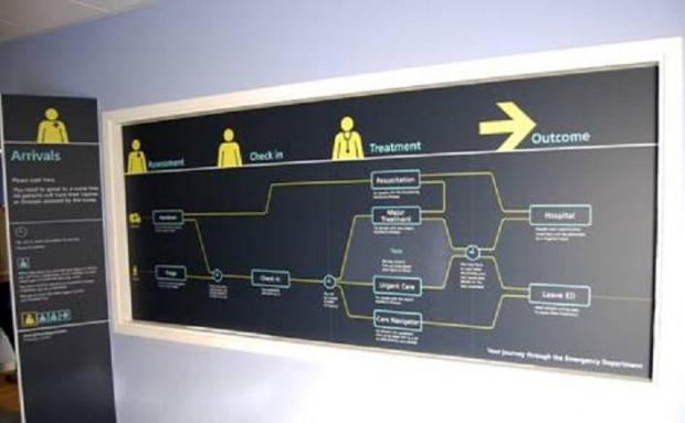 On arrival to the emergency department, patients will see this sign giving an overview of their journey through the department